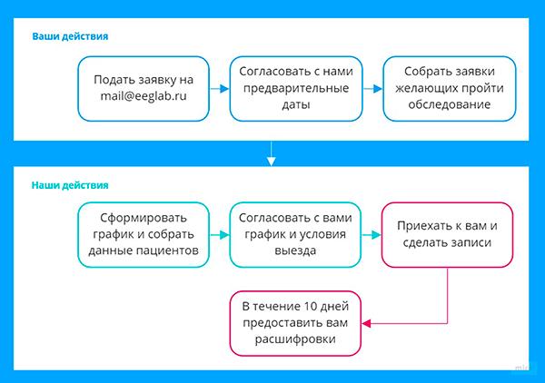 Выездной ЭЭГ мониторинг по всей России
